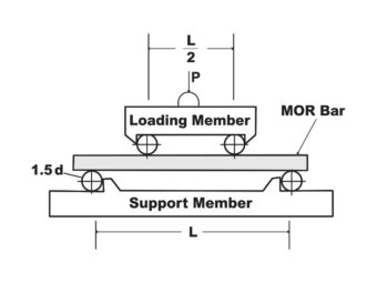 MOR Bars, Standard Test Method for Flexural Strength of Advanced Ceramics